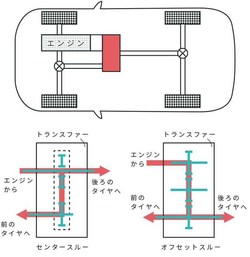 縦置きエンジン用トランスファー レイアウト代表例