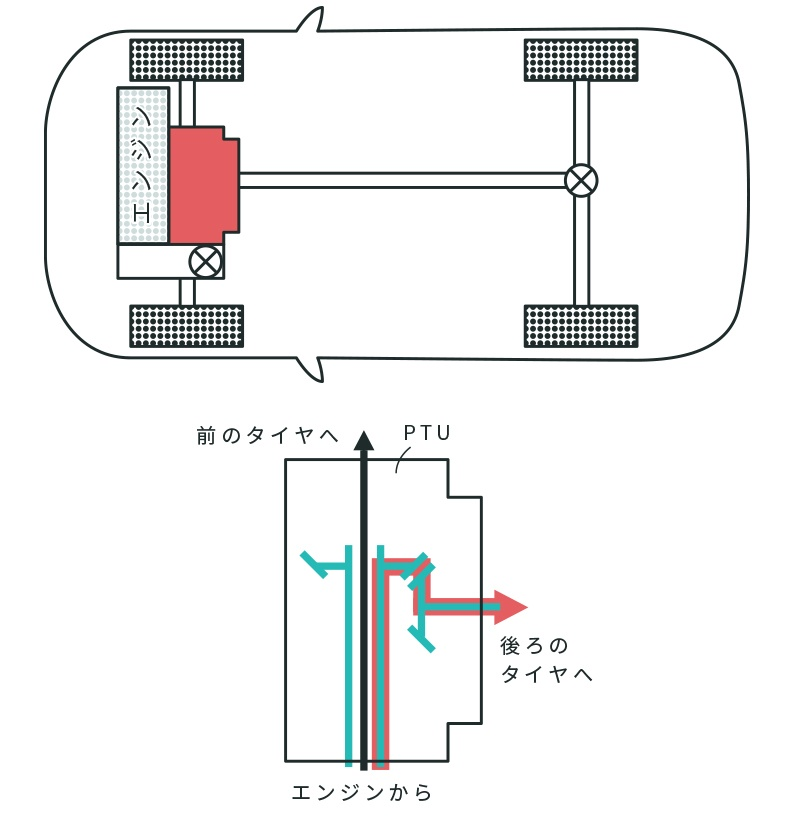 横置きエンジン用PTU レイアウト代表例